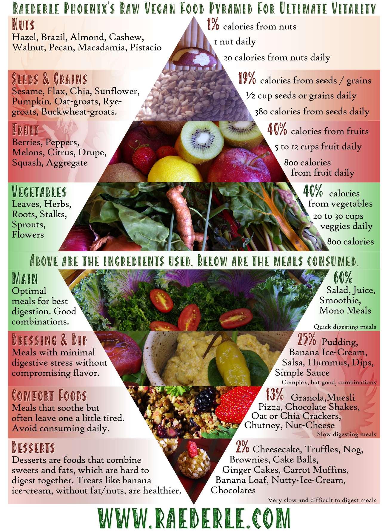 raederle food pyramid